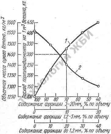 Определение оптимального зернового состава заполнителя для легкого бетона графическим методом