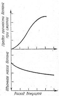 Объемная масса (плотность) и прочность легкого бетона в зависимости от расхода вяжущего