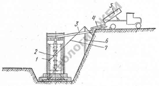 схема подачи бетонной смеси при бетонировании