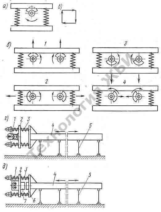 классификация виброплощадок