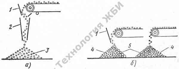 выгрузка бетонной смеси с ленточного транспортера
