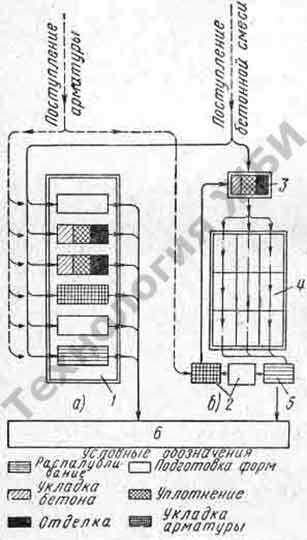 Производство железобетонных изделий на полигонах