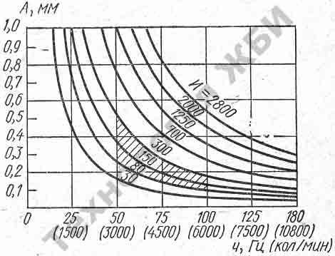 вибрация бетонных изделий - зависимости между амплитудой и частотой