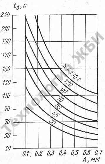 Зависимость продолжительности вибрирования бетона при разной жесткости бетонной смеси и амплитуде вибрации